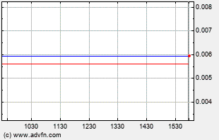SIPC Intraday Chart
