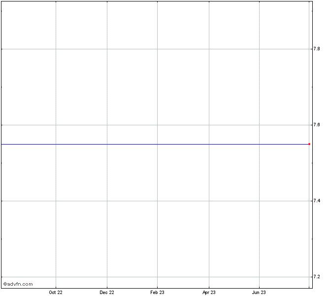 Saturns Sears Roebuck Stock Chart Ssrap