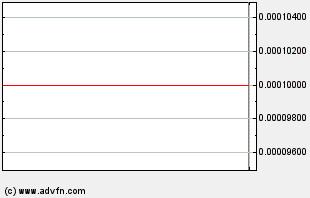 SWRL Intraday Chart