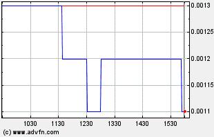 TGGI Intraday Chart