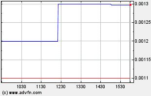 TMGI Intraday Chart
