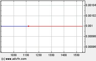 TXTM Intraday Chart