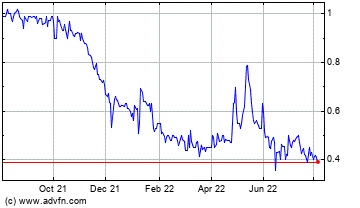 Click Here for more United Health Products, Inc. (PC) Charts.