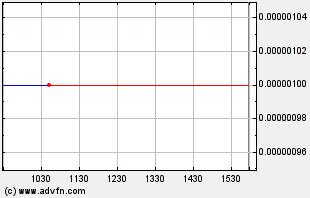 USEI Intraday Chart
