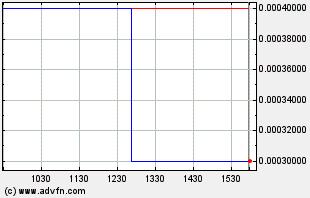 VIZC Intraday Chart