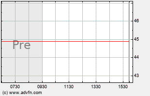 AA Intraday Chart