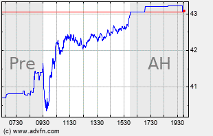 AA Intraday Chart