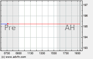 AAP Intraday Chart