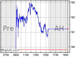 Intraday Advance Auto Parts chart