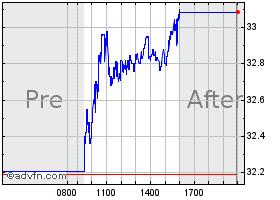 Alliancebernstein Stock Quote Ab Stock Price News Charts Message Board Trades
