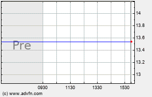 ABX Intraday Chart