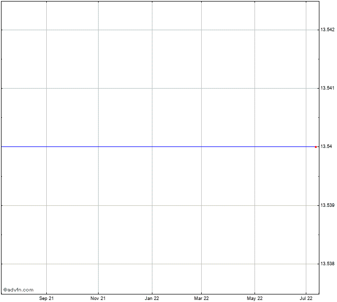 Abx Stock Chart | Chart Designs Template