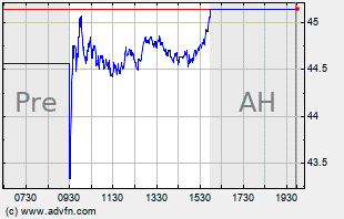 AER Intraday Chart