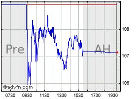 Intraday Agco Corp. chart