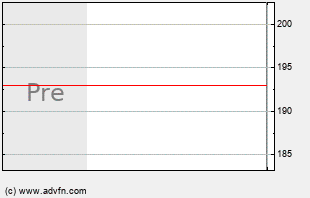 AGN Intraday Chart