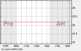 AHD Intraday Chart