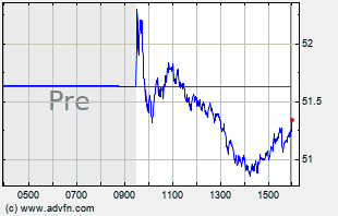 AIG Intraday Chart