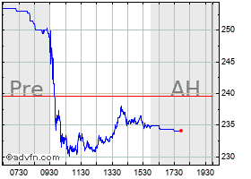 Intraday Albemarle chart