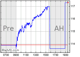Intraday Allstate chart