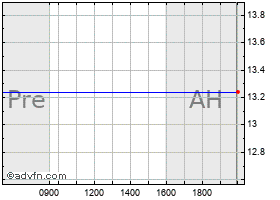 Intraday Aquantia Corp. chart
