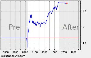 AROC Intraday Chart