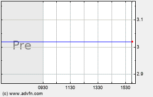 AT Intraday Chart