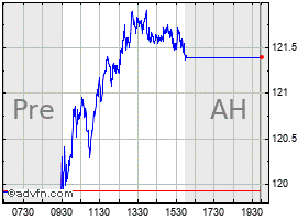 Intraday Atmos chart