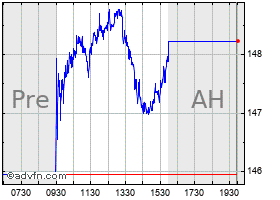 Intraday American Water Works chart