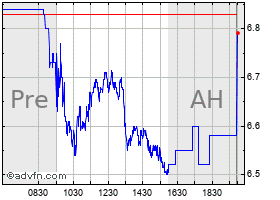 Intraday Azul S.A. American Depositary Shares (Each Representing Three Preferred Shares) chart
