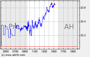 BAC Intraday Chart