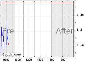 Bank of america stock chart bac