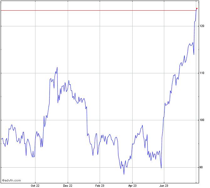 Booz Allen Hamilton Holding Corp Stock Chart Bah