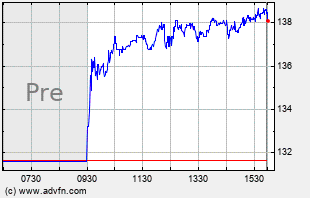 BAP Intraday Chart