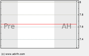BCS Intraday Chart