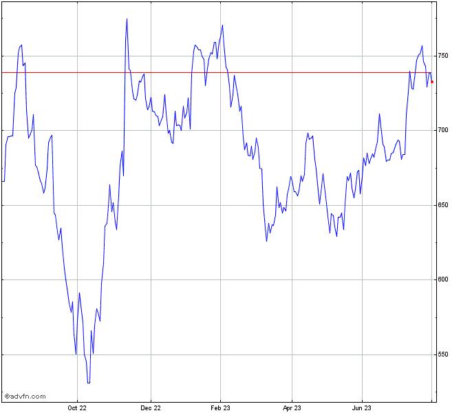 Blackrock Stock Chart Blk