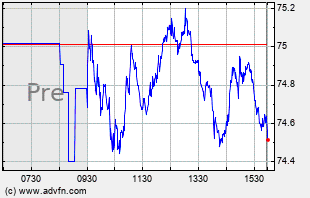 BMY Intraday Chart