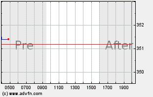 BRK.B Intraday Chart