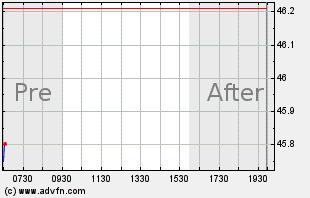 C Intraday Chart