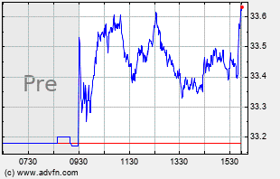 CAG Intraday Chart