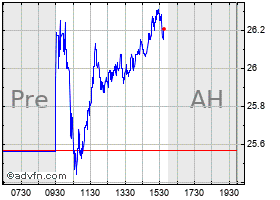 Intraday Caleres, Inc. chart