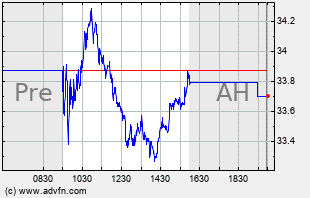 CC Intraday Chart