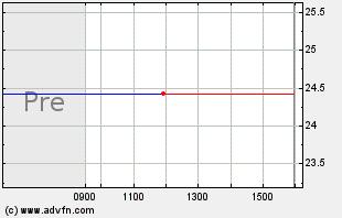 CGC Intraday Chart