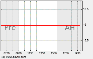 CLDR Intraday Chart