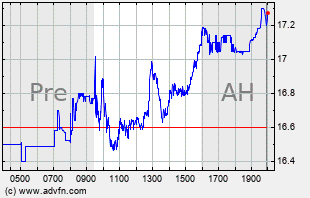 CLF Intraday Chart