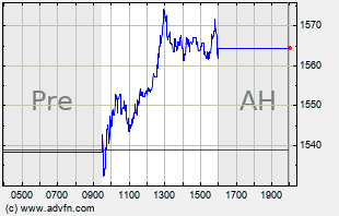CMG Intraday Chart