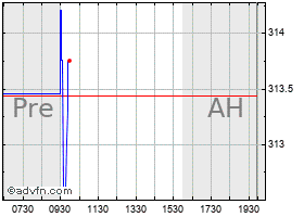 Intraday Cooper chart