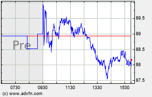 COP Intraday Chart