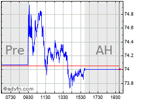 Intraday Canadian Pacific Railway chart