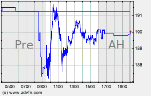 CRM Intraday Chart