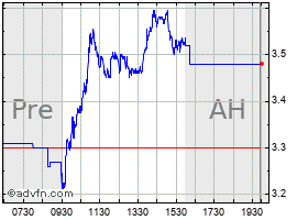 Intraday Community Health chart